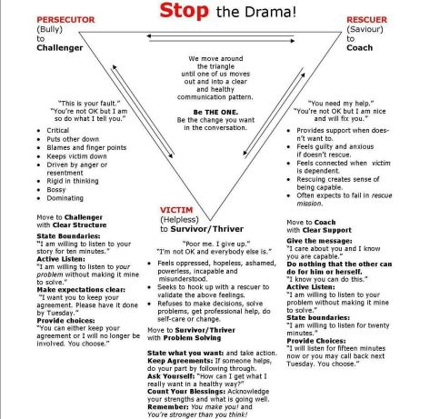Karpman-Drama-Triangle-How-to-STOP-the-Drama1