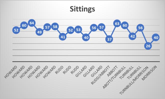 sittings